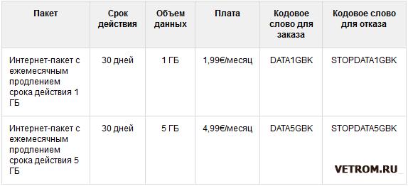 Пакеты Smart Эстония с автоматическим продлением