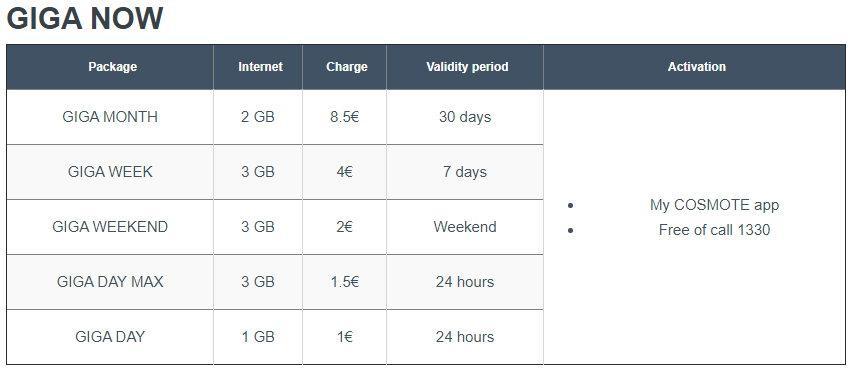 Тарифы на мобильный интернет в Греции Cosmoto